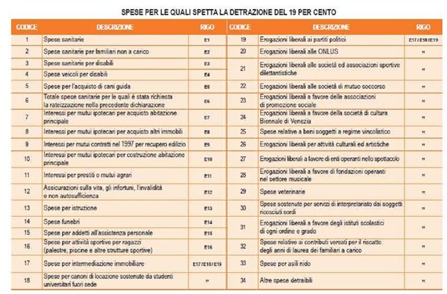 Ne Deriva Che, In Presenza Di Spese Di Intermediazione, Nella Colonna 1  Dovrà Essere Indicato Il Codice 17 E Nella Colonna 2 Lu0027importo (nei Limiti  Previsti ...