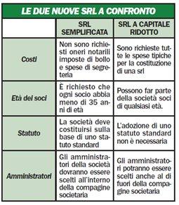 srl-semplificata-capitale-ridotto