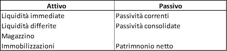 Schema-stato-patrimoniale-2