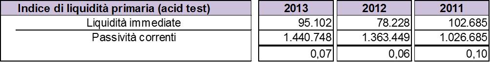 Schema-stato-patrimoniale-indice-liquidità-primaria