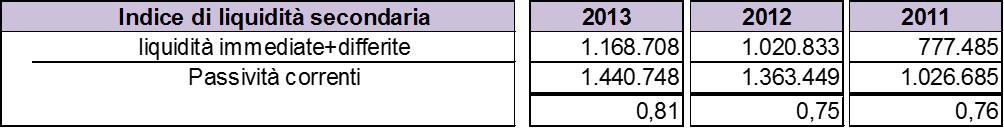 Schema-stato-patrimoniale-indice-liquidità-secondaria