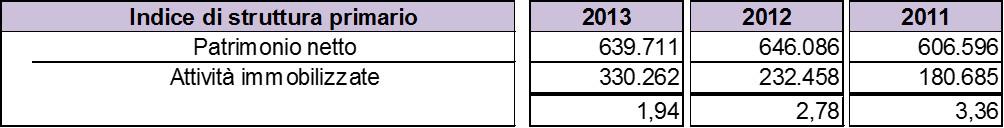 Schema-stato-patrimoniale-indice-struttura-primario