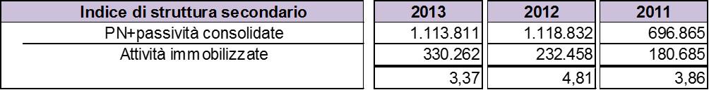 Schema-stato-patrimoniale-indice-struttura-secondario