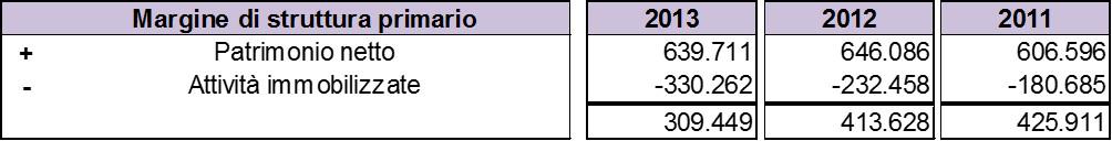 Schema-stato-patrimoniale-margine-struttura-primario
