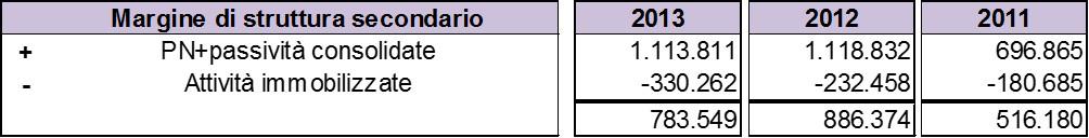 Schema-stato-patrimoniale-margine-struttura-secondario