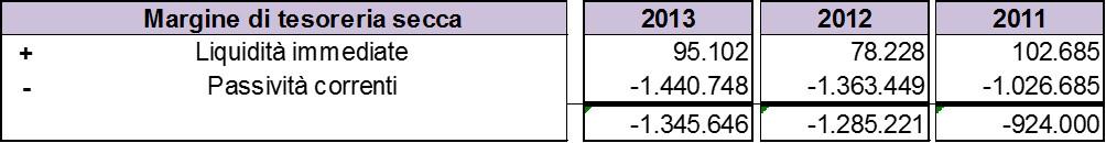 Schema-stato-patrimoniale-margine-tesoreria-secca