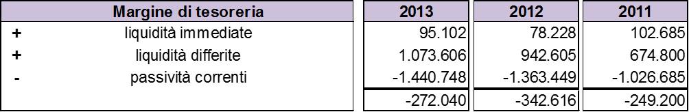Schema-stato-patrimoniale-margine-tesoreria