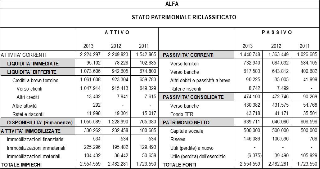 Schema-stato-patrimoniale-riclassificato